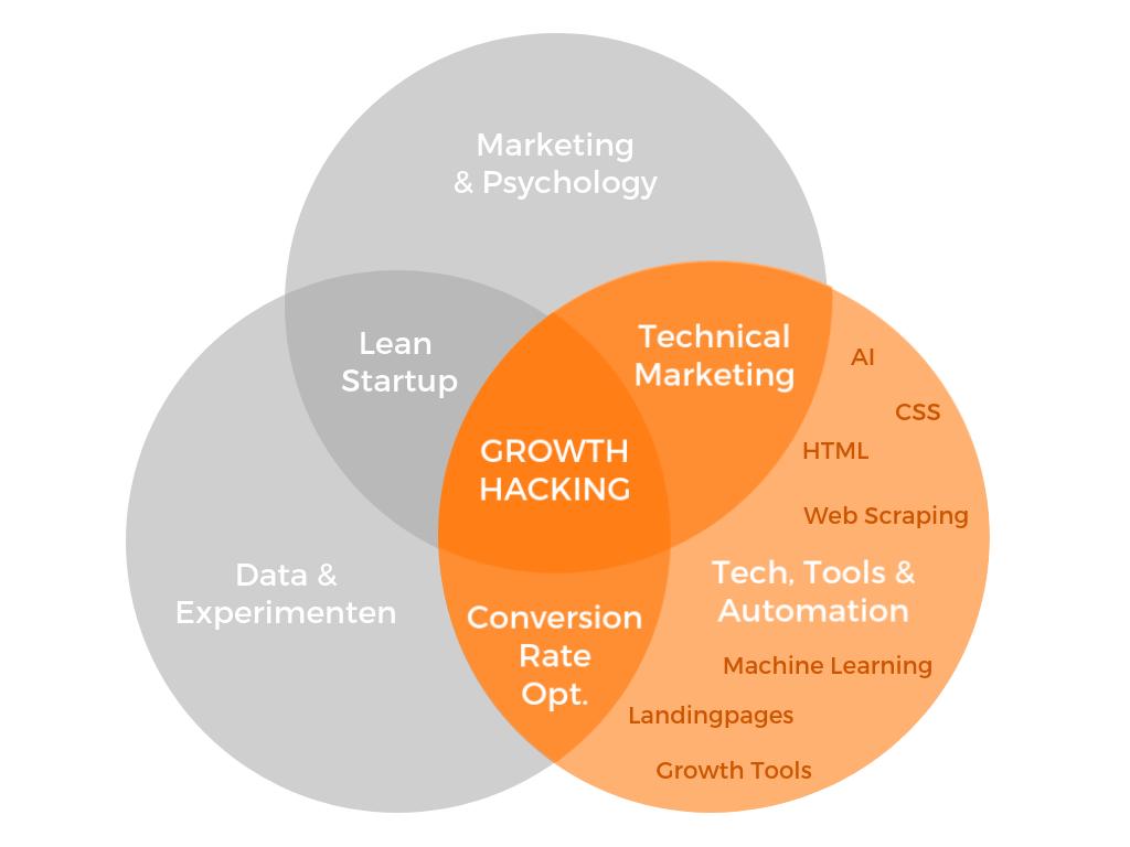 مهارتهای موردنیاز یک هکر رشد